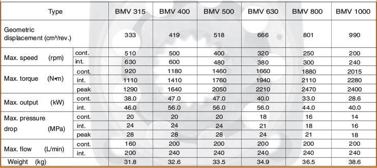 BMV data
