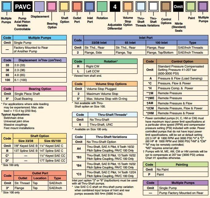 parker pavc code