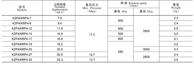 KZP4 KRP4 performance parameter